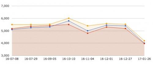 この半年のコメ価格の推移。青は平壌、赤は新義州、オレンジは恵山を示す。(画像:デイリーNK)