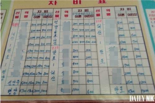 北朝鮮の北部内陸線某駅の料金表(画像:デイリーNK内部情報筋)